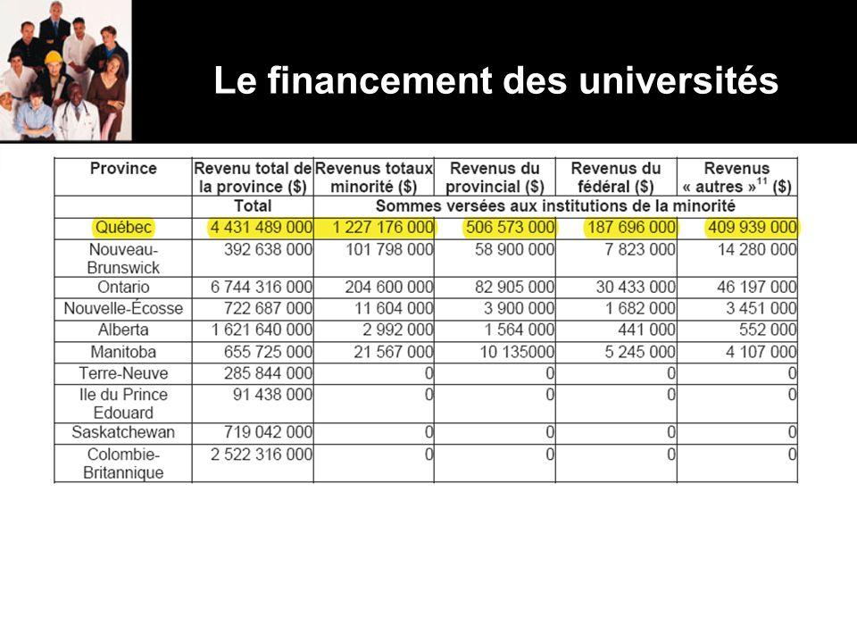 Le financement des universités