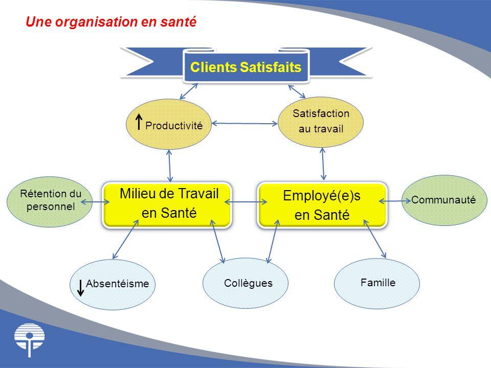 Une organisation en santé Employé(e)s en Santé Milieu de Travail en Santé Rétention du personnel Communauté Satisfaction au travail Productivité Absen