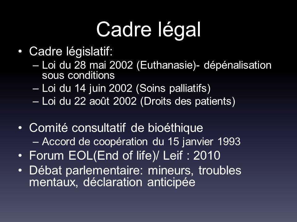 Cadre légal Cadre législatif: –Loi du 28 mai 2002 (Euthanasie)- dépénalisation sous conditions –Loi du 14 juin 2002 (Soins palliatifs) –Loi du 22 août