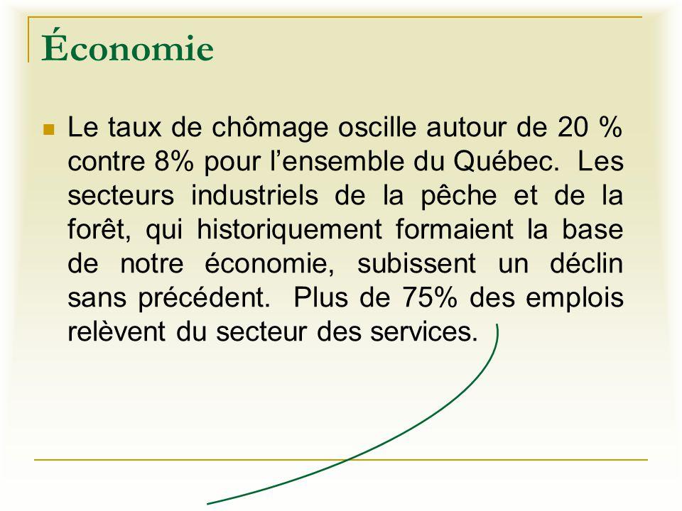 Économie Le taux de chômage oscille autour de 20 % contre 8% pour l'ensemble du Québec. Les secteurs industriels de la pêche et de la forêt, qui histo