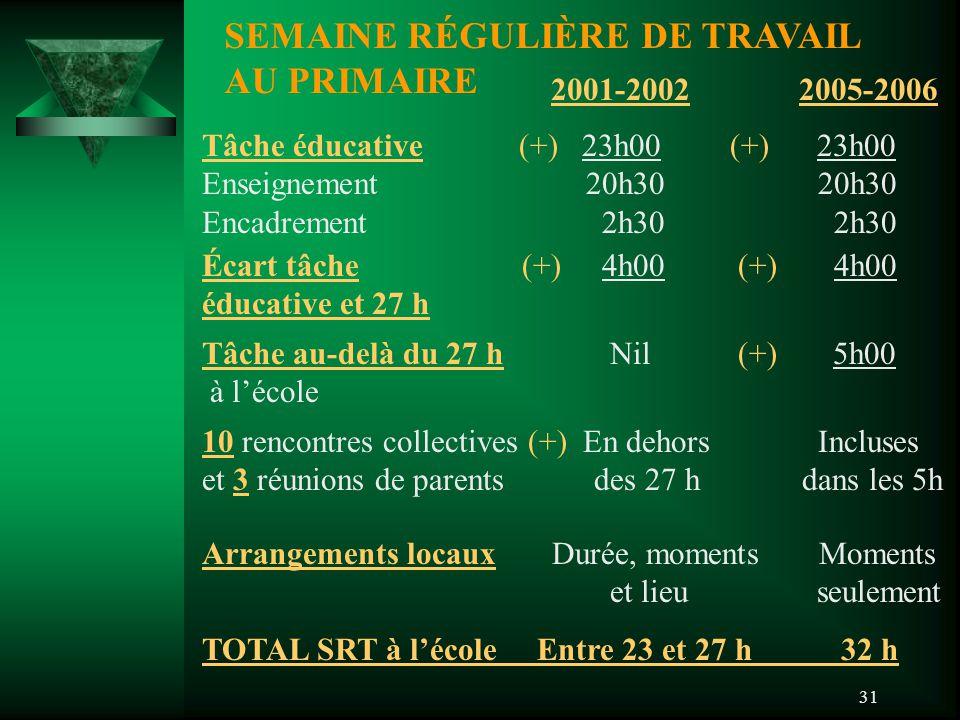 31 SEMAINE RÉGULIÈRE DE TRAVAIL AU PRIMAIRE 2001-20022005-2006 Tâche éducative (+) 23h00 (+) 23h00 Enseignement 20h30 20h30 Encadrement 2h30 2h30 Écart tâche (+) 4h00 (+) 4h00 éducative et 27 h Tâche au-delà du 27 h Nil (+) 5h00 à l'école 10 rencontres collectives (+) En dehors Incluses et 3 réunions de parents des 27 h dans les 5h Arrangements locaux Durée, moments Moments et lieu seulement TOTAL SRT à l'école Entre 23 et 27 h 32 h