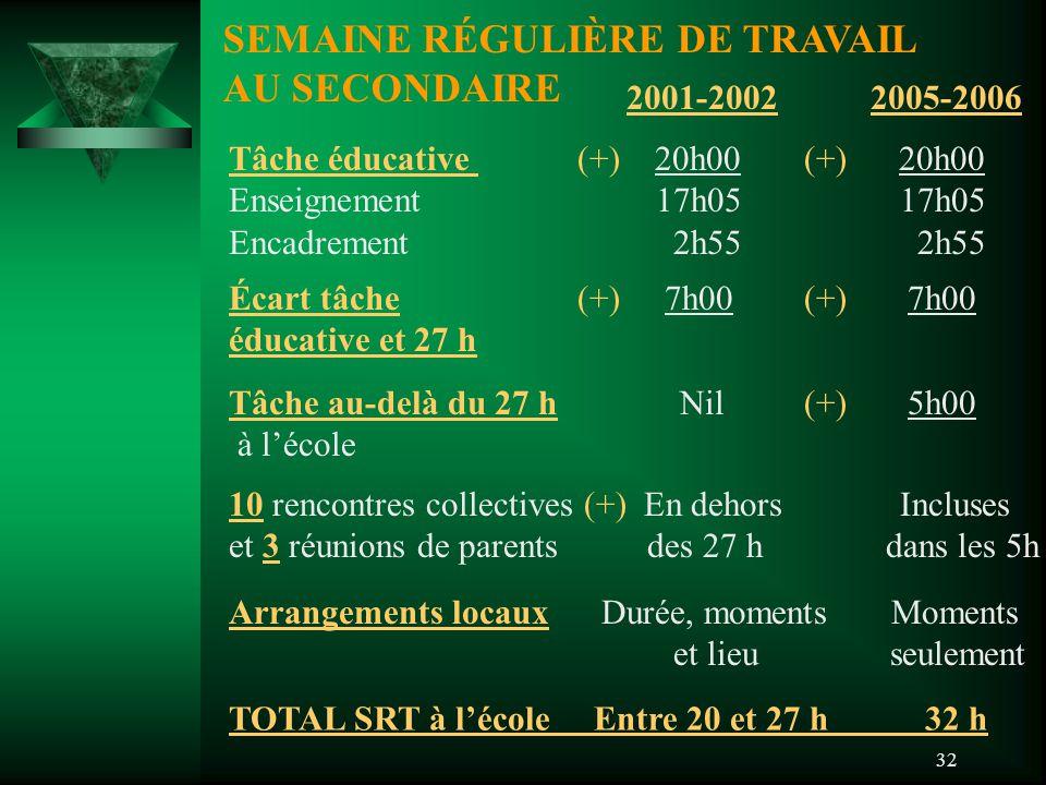 32 SEMAINE RÉGULIÈRE DE TRAVAIL AU SECONDAIRE 2001-20022005-2006 Tâche éducative (+) 20h00 (+) 20h00 Enseignement 17h05 17h05 Encadrement 2h55 2h55 Écart tâche (+) 7h00 (+) 7h00 éducative et 27 h Tâche au-delà du 27 h Nil (+) 5h00 à l'école 10 rencontres collectives (+) En dehors Incluses et 3 réunions de parentsdes 27 h dans les 5h Arrangements locaux Durée, moments Moments et lieu seulement TOTAL SRT à l'école Entre 20 et 27 h 32 h