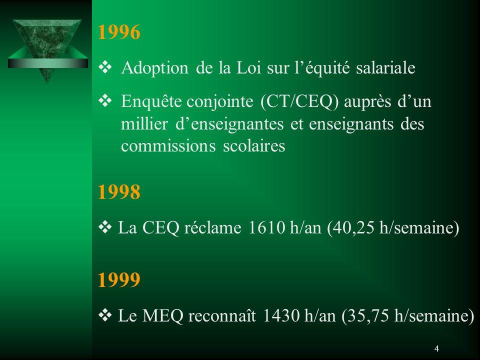 4 1996  Adoption de la Loi sur l'équité salariale  Enquête conjointe (CT/CEQ) auprès d'un millier d'enseignantes et enseignants des commissions scol