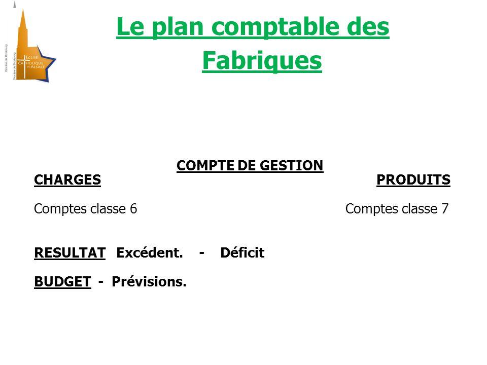 Le plan comptable des Fabriques COMPTE DE GESTION CHARGES PRODUITS Comptes classe 6 Comptes classe 7 RESULTAT Excédent.