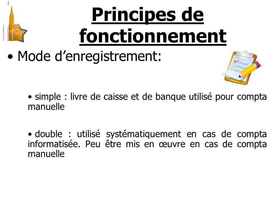 Principes de fonctionnement Mode d'enregistrement: simple : livre de caisse et de banque utilisé pour compta manuelle double : utilisé systématiquement en cas de compta informatisée.