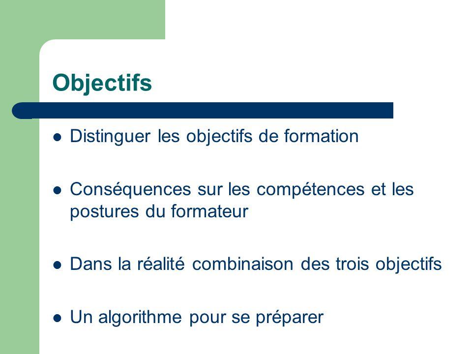 Objectifs Distinguer les objectifs de formation Conséquences sur les compétences et les postures du formateur Dans la réalité combinaison des trois objectifs Un algorithme pour se préparer