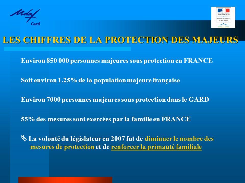 LES PRINCIPES FONDAMENTAUX LES PRINCIPES FONDAMENTAUX   Nécessité   Proportionnalité   Subsidiarité  + Adaptabilité et individualité des mesures de protection Gard