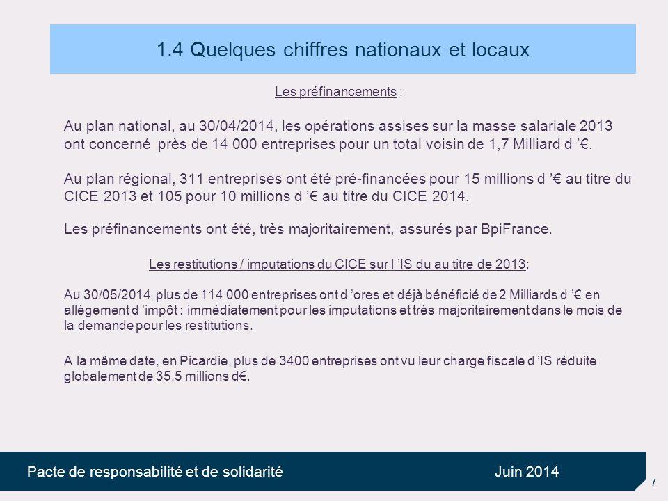 7 Pacte de responsabilité et de solidaritéJuin 2014 1.4 Quelques chiffres nationaux et locaux Les préfinancements : Au plan national, au 30/04/2014, les opérations assises sur la masse salariale 2013 ont concerné près de 14 000 entreprises pour un total voisin de 1,7 Milliard d '€.