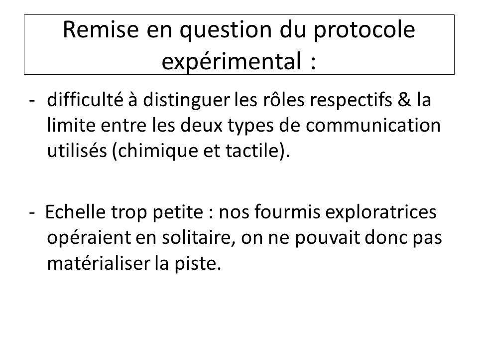 Remise en question du protocole expérimental : -difficulté à distinguer les rôles respectifs & la limite entre les deux types de communication utilisé