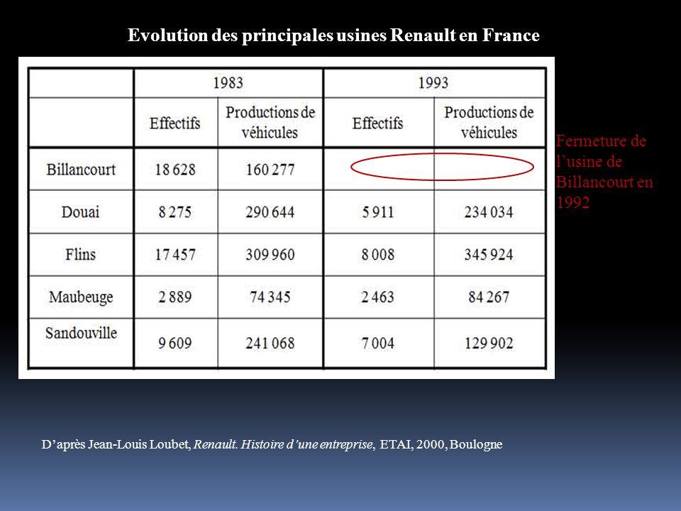 Evolution des principales usines Renault en France D'après Jean-Louis Loubet, Renault. Histoire d'une entreprise, ETAI, 2000, Boulogne Fermeture de l'