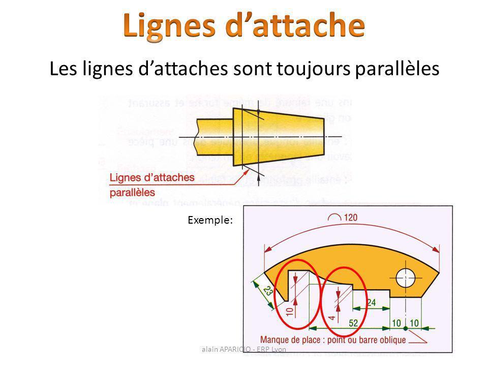 Les lignes d'attaches sont toujours parallèles Exemple: alain APARICIO - ERP Lyon