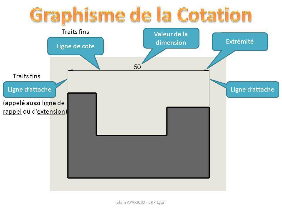 Ligne d'attache Ligne de cote Valeur de la dimension Extrémité Traits fins (appelé aussi ligne de rappel ou d'extension) alain APARICIO - ERP Lyon