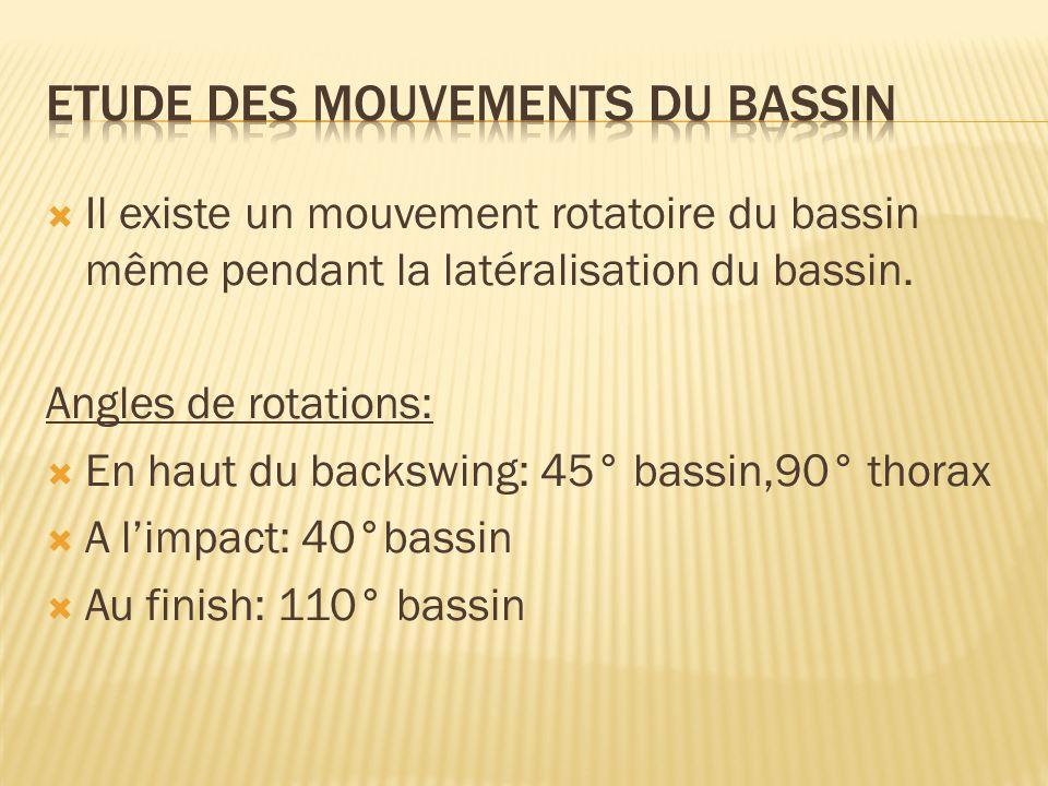  Il existe un mouvement rotatoire du bassin même pendant la latéralisation du bassin. Angles de rotations:  En haut du backswing: 45° bassin,90° tho