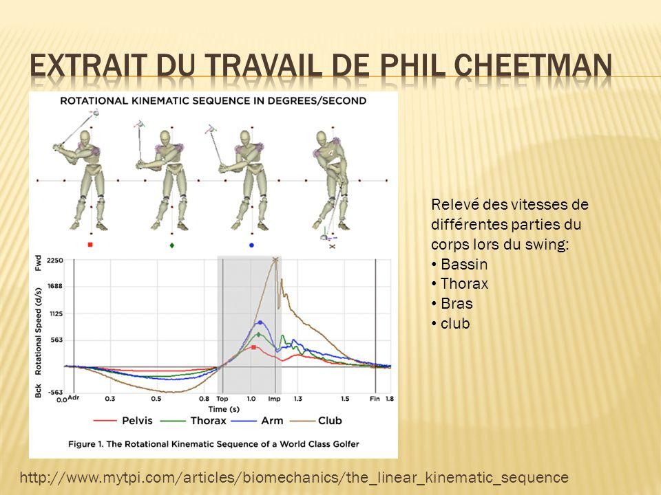 http://www.mytpi.com/articles/biomechanics/the_linear_kinematic_sequence Relevé des vitesses de différentes parties du corps lors du swing: Bassin Tho