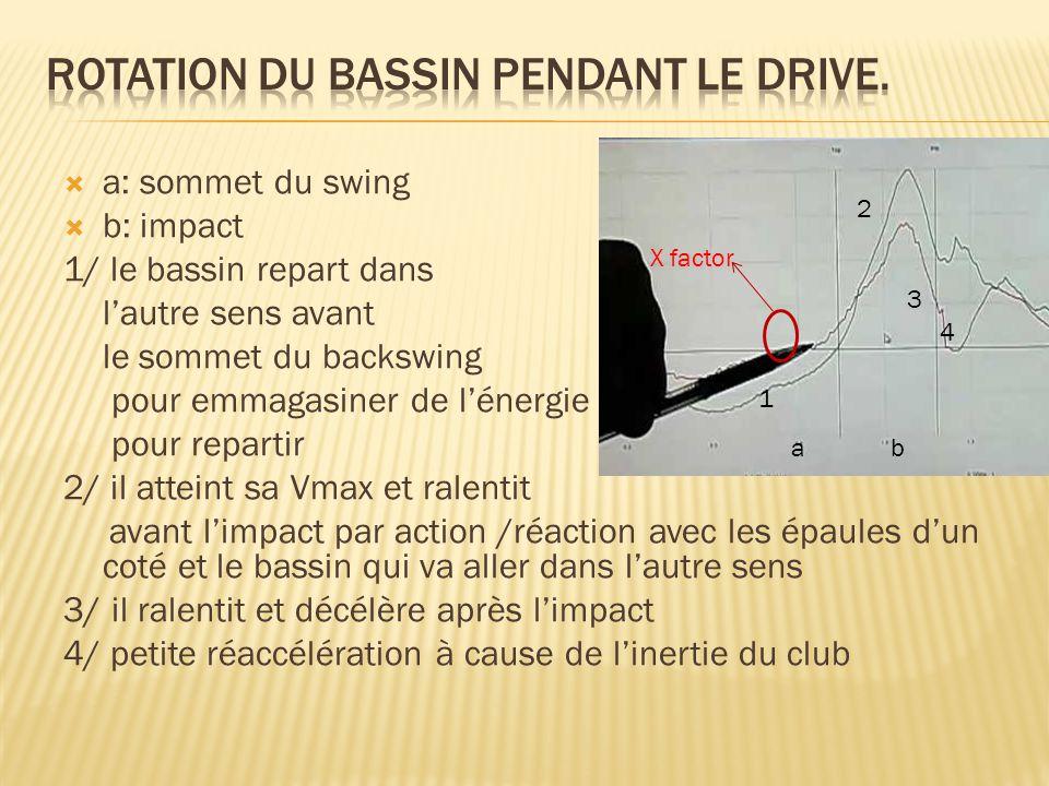  a: sommet du swing  b: impact 1/ le bassin repart dans l'autre sens avant le sommet du backswing pour emmagasiner de l'énergie pour repartir 2/ il