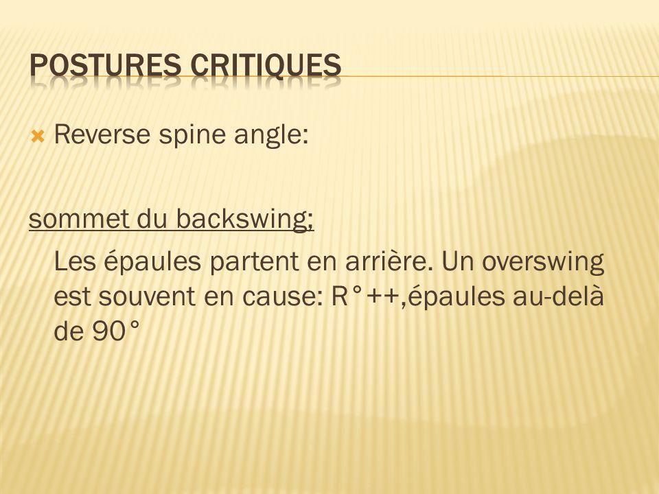  Reverse spine angle: sommet du backswing; Les épaules partent en arrière. Un overswing est souvent en cause: R°++,épaules au-delà de 90°