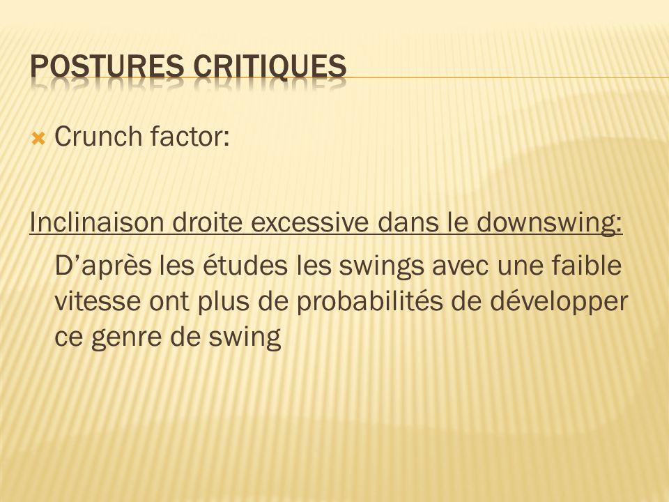  Crunch factor: Inclinaison droite excessive dans le downswing: D'après les études les swings avec une faible vitesse ont plus de probabilités de dév