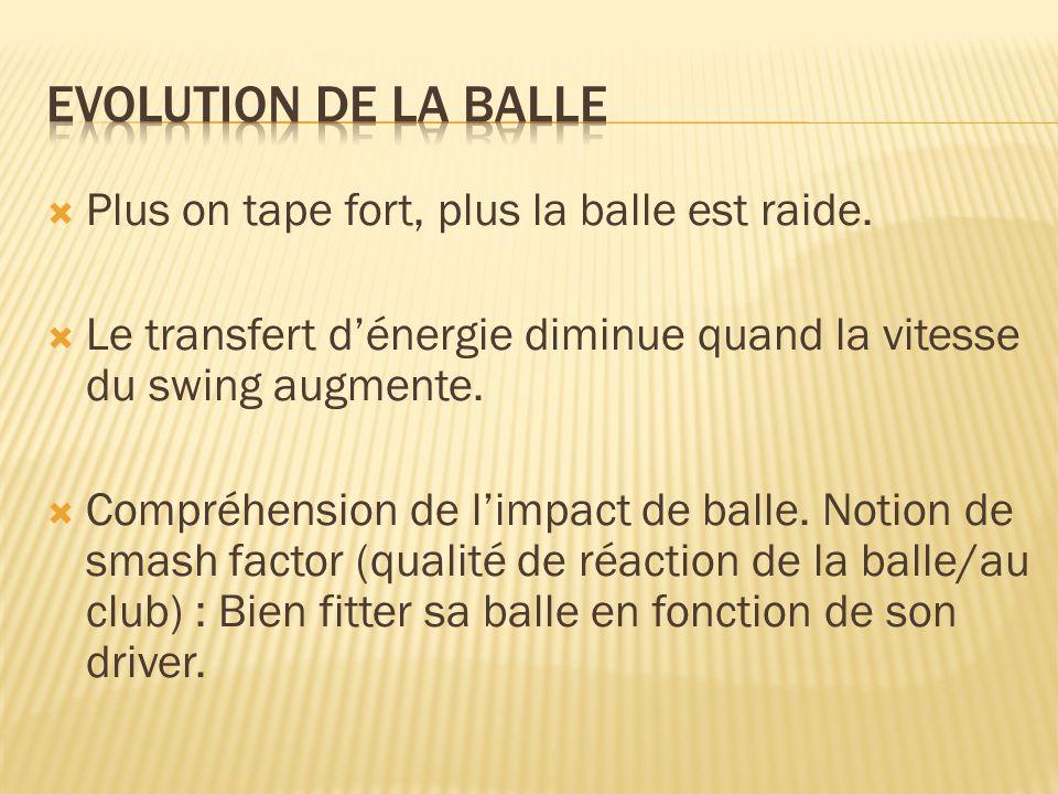  Plus on tape fort, plus la balle est raide.  Le transfert d'énergie diminue quand la vitesse du swing augmente.  Compréhension de l'impact de ball