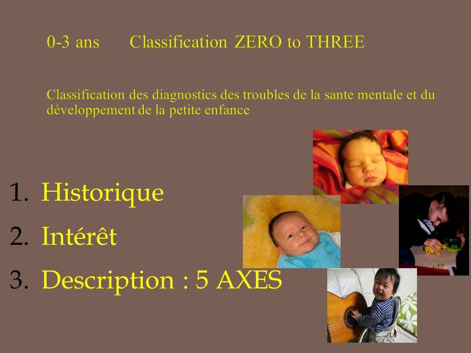 1.Historique 2.Intérêt 3.Description : 5 AXES