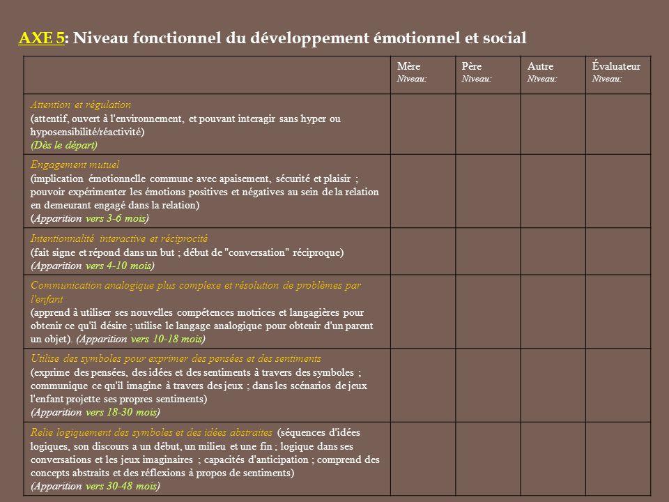 AXE 5: Niveau fonctionnel du développement émotionnel et social Mère Niveau: Père Niveau: Autre Niveau: Évaluateur Niveau: Attention et régulation (attentif, ouvert à l environnement, et pouvant interagir sans hyper ou hyposensibilité/réactivité) (Dès le départ) Engagement mutuel (implication émotionnelle commune avec apaisement, sécurité et plaisir ; pouvoir expérimenter les émotions positives et négatives au sein de la relation en demeurant engagé dans la relation) (Apparition vers 3-6 mois) Intentionnalité interactive et réciprocité (fait signe et répond dans un but ; début de conversation réciproque) (Apparition vers 4-10 mois) Communication analogique plus complexe et résolution de problèmes par l enfant (apprend à utiliser ses nouvelles compétences motrices et langagières pour obtenir ce qu il désire ; utilise le langage analogique pour obtenir d un parent un objet).