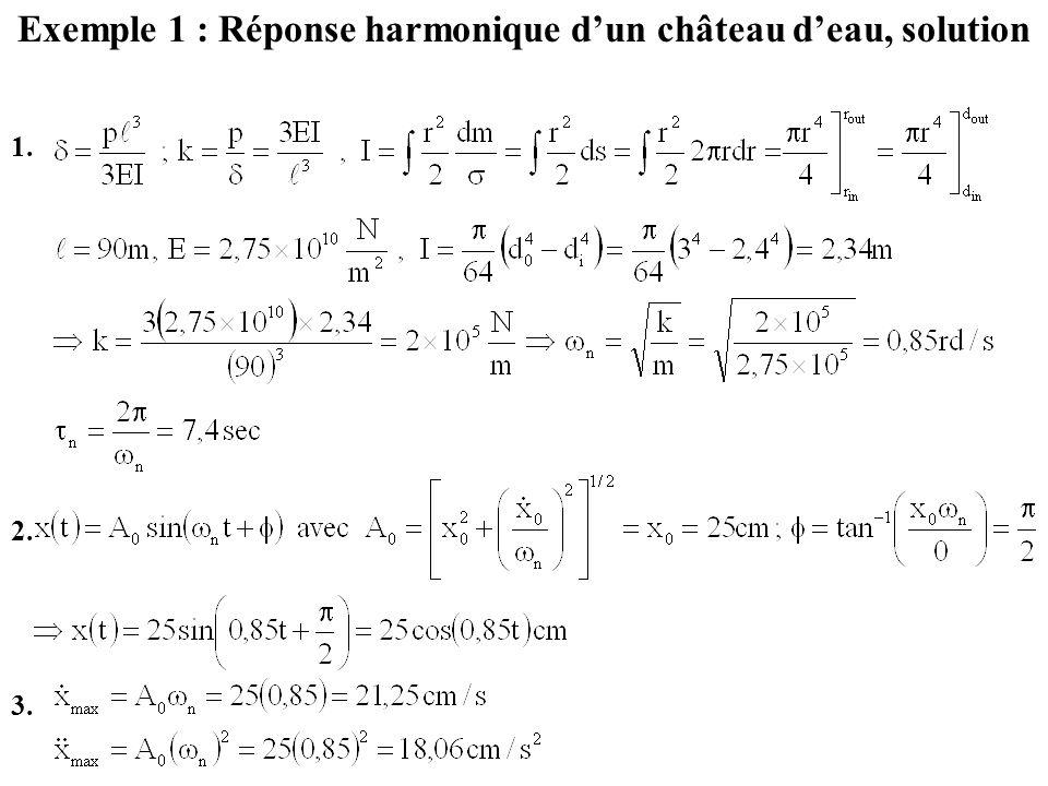 Exemple 1 : Réponse harmonique d'un château d'eau, solution 1. 2. 3.