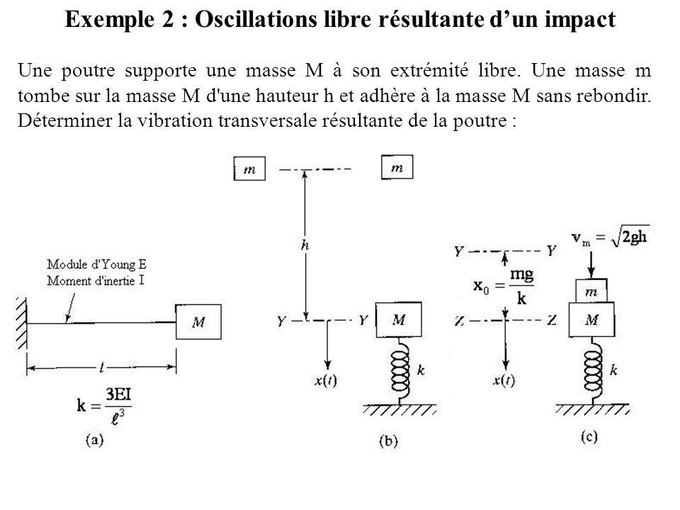 Exemple 2 : Oscillations libre résultante d'un impact Une poutre supporte une masse M à son extrémité libre. Une masse m tombe sur la masse M d'une ha