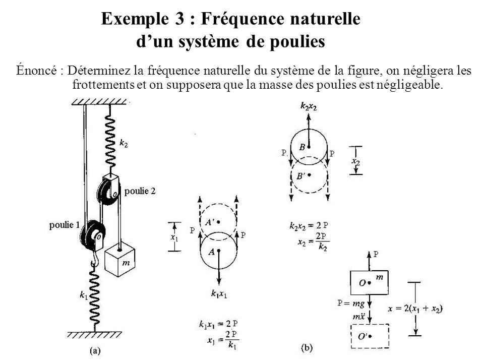 Exemple 3 : Fréquence naturelle d'un système de poulies Énoncé : Déterminez la fréquence naturelle du système de la figure, on négligera les frottemen