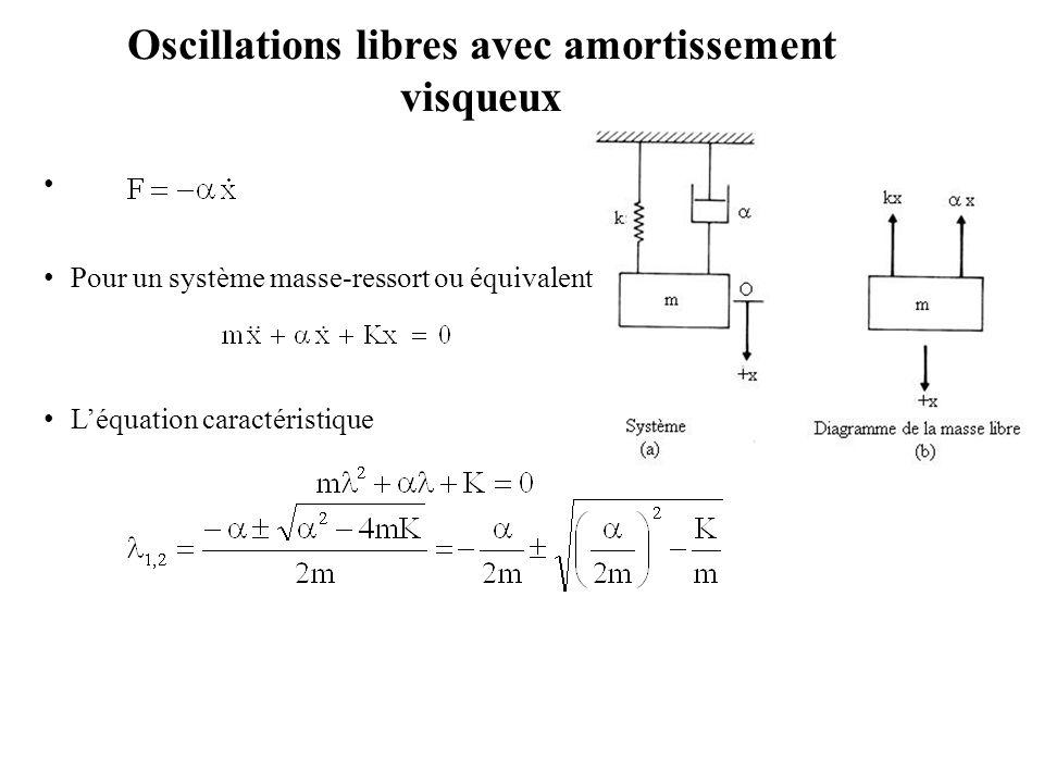 Oscillations libres avec amortissement visqueux Pour un système masse-ressort ou équivalent L'équation caractéristique