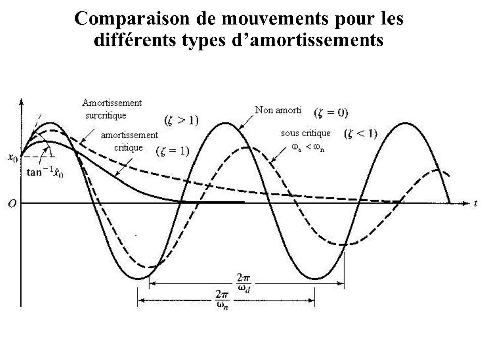 Comparaison de mouvements pour les différents types d'amortissements