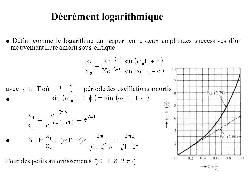 Défini comme le logarithme du rapport entre deux amplitudes successives d'un mouvement libre amorti sous-critique : avec t 2 =t 1 +T où = période des