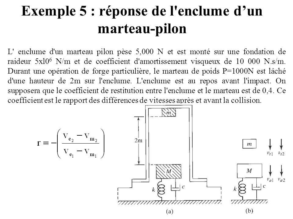 Exemple 5 : réponse de l'enclume d'un marteau-pilon L' enclume d'un marteau pilon pèse 5,000 N et est monté sur une fondation de raideur 5xl0 6 N/m et