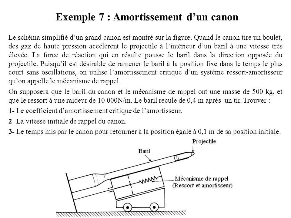 Exemple 7 : Amortissement d'un canon Le schéma simplifié d'un grand canon est montré sur la figure. Quand le canon tire un boulet, des gaz de haute pr