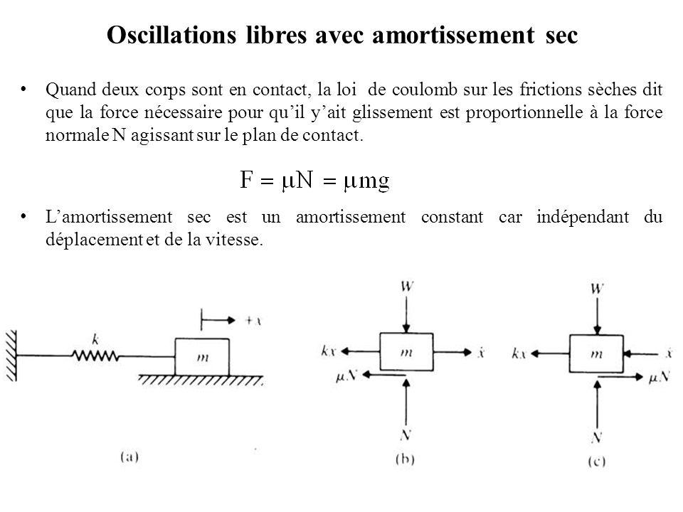 Oscillations libres avec amortissement sec Quand deux corps sont en contact, la loi de coulomb sur les frictions sèches dit que la force nécessaire po