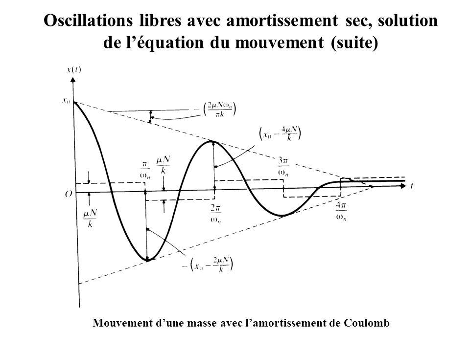 Mouvement d'une masse avec l'amortissement de Coulomb Oscillations libres avec amortissement sec, solution de l'équation du mouvement (suite)
