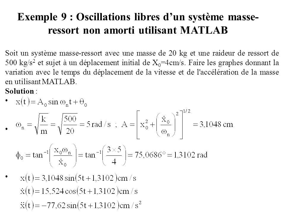 Soit un système masse-ressort avec une masse de 20 kg et une raideur de ressort de 500 kg/s 2 et sujet à un déplacement initial de X 0 =4cm/s. Faire l