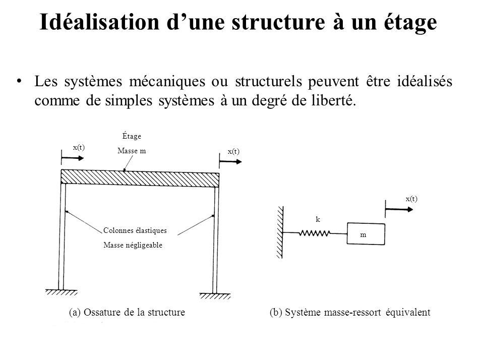 Idéalisation d'une structure à un étage Les systèmes mécaniques ou structurels peuvent être idéalisés comme de simples systèmes à un degré de liberté.
