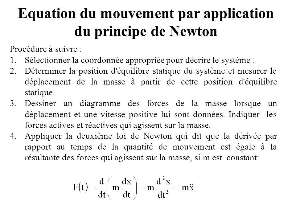 Equation du mouvement par application du principe de Newton Procédure à suivre : 1.Sélectionner la coordonnée appropriée pour décrire le système. 2.Dé