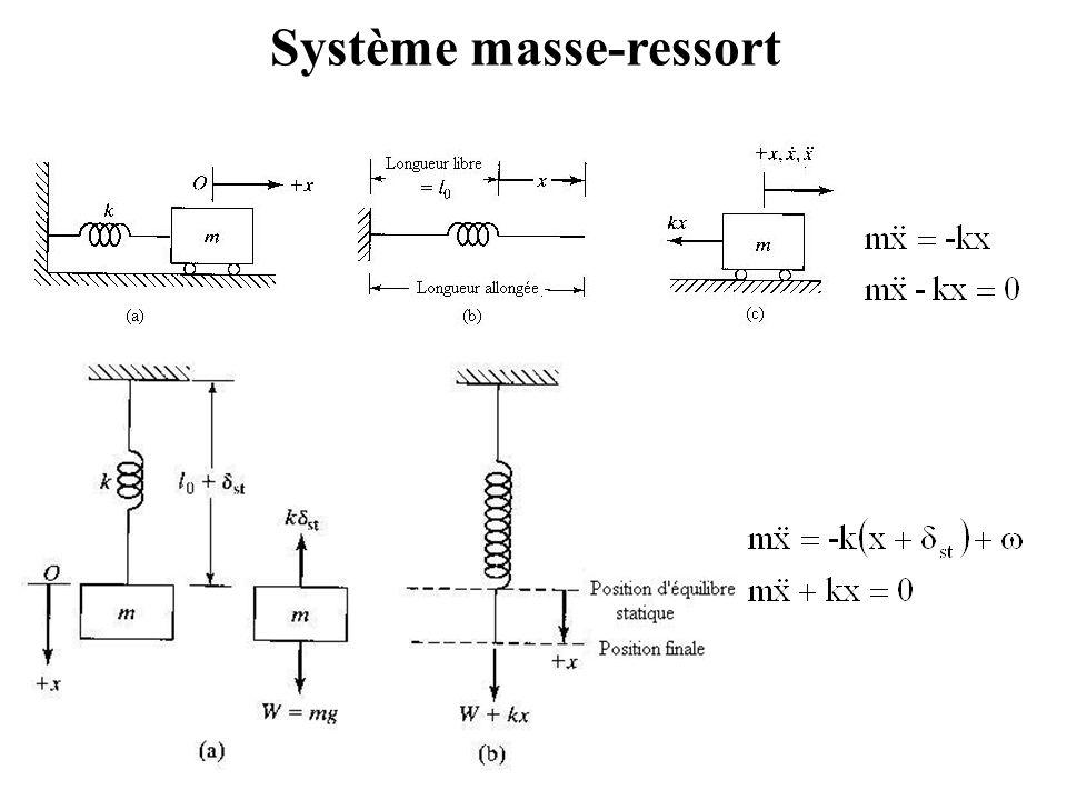 Système masse-ressort