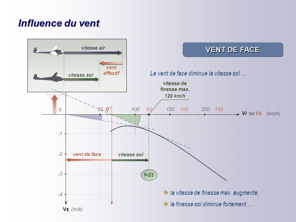 Influence du vent VENT ARRIÈRE Le vent effectif arrière augmente la vitesse sol Vz Vi 50100150200 0 -2 -4 -3 (km/h) (m/s) vent arrière 0'' 100150 vite