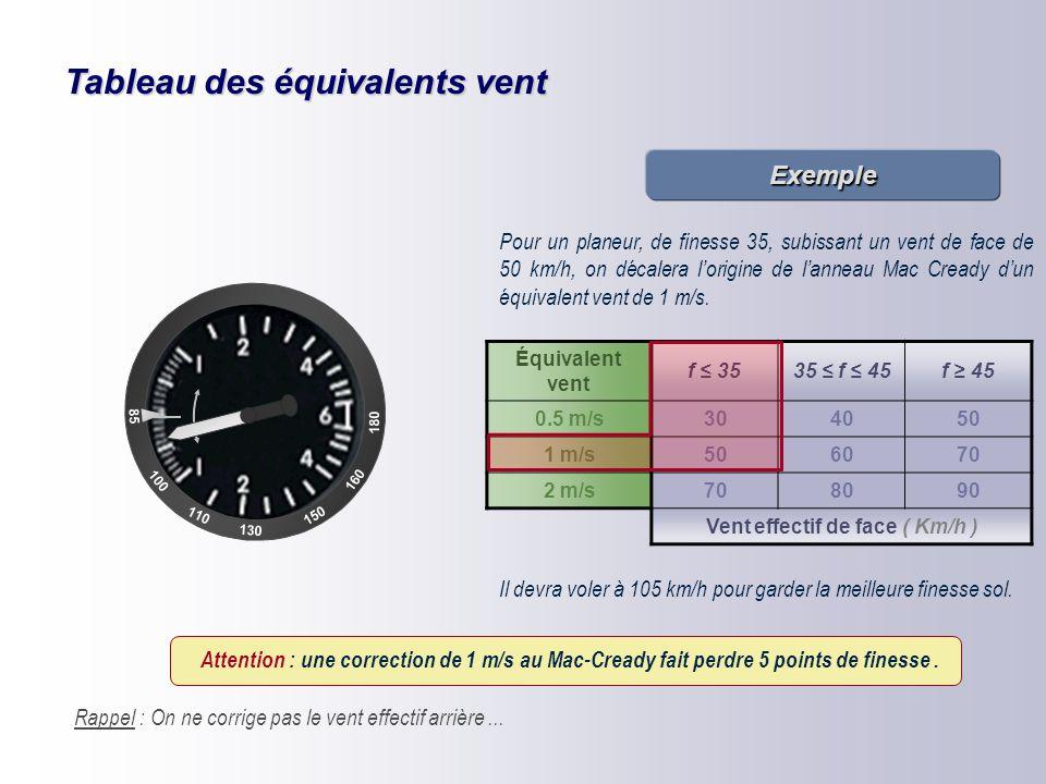 Tableau des équivalents vent Équivalent vent f ≤ 3535 ≤ f ≤ 45f ≥ 45 0.5 m/s304050 1 m/s506070 2 m/s708090 Vent effectif de face ( Km/h ) On ne corrig