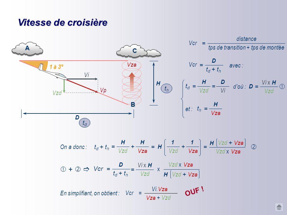 Vitesse de croisière Posons le problème… tdtd 1 à 3° A Vza thth C Vi Vzd Vp D H B Postulat de départ : air calme angle plané faible on a donc : AC ≈ A