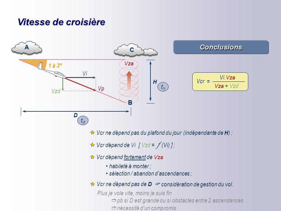 Vitesse de croisière A tdtd Vza thth C Vi Vzd Vp 1 à 3° D H B = Vcr distance tps de transition + tps de montée = Vcr D t d + t h  +   = Vcr D t d +