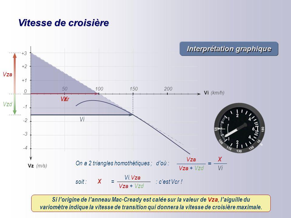 Vitesse de croisière A tdtd Vza thth C Vi Vzd Vp 1 à 3° D H B Conclusions = Vcr Vi. Vza Vza + Vzd Vcr ne dépend pas du plafond du jour(indépendante de
