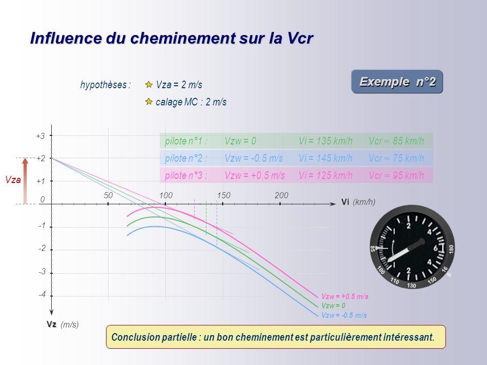 Influence de la Vza 85 100 110 16 0 150 180 130 Soit 3 planeurs identiques calés à 2 m/s Exemple n°1 Vz -2 -4 -3 (km/h) (m/s) +1 +2 Vi 150200 0 50100