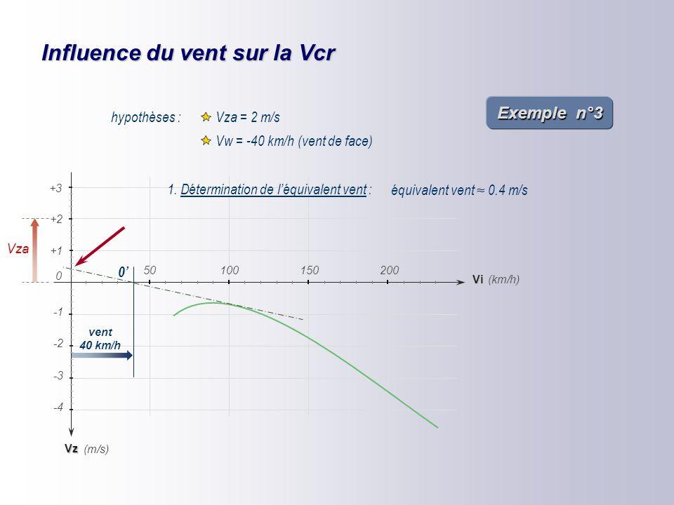 Influence du cheminement sur la Vcr Exemple n°2 Vz -2 -4 -3 (km/h) (m/s) +1 +2 Vi 150200 0 50100 +3 Vzw = 0 Vzw = +0.5 m/s Vzw = -0.5 m/s hypothèses :