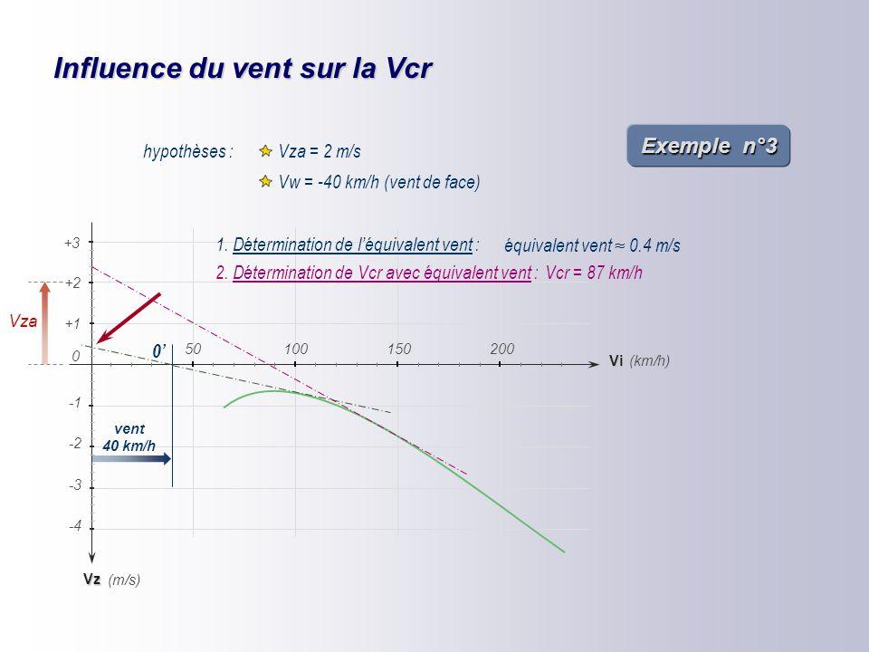 Influence du vent sur la Vcr hypothèses : Vza = 2 m/s Vw = -40 km/h (vent de face) Vz -2 -4 -3 (km/h) (m/s) +1 +2 Vi 150200 0 50100 +3 vent 40 km/h 0'