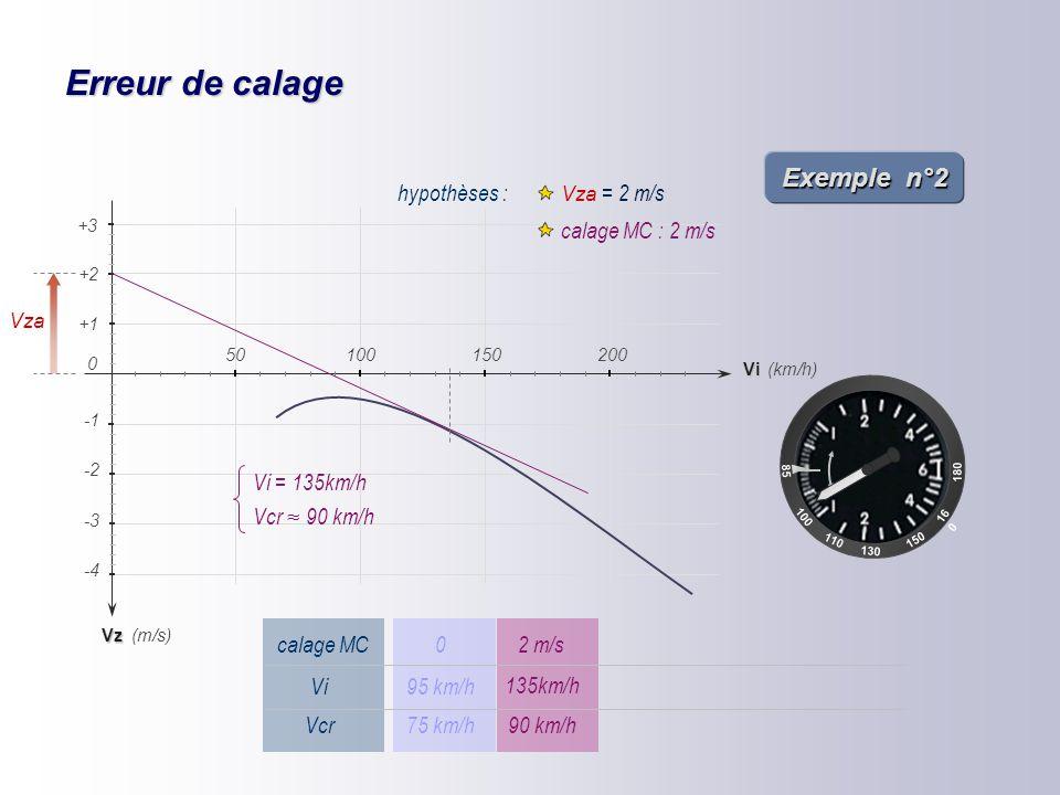 Erreur de calage – Incorrect ring setting Exemple n°1 85 100 110 16 0 150 180 130 Vz -2 -4 -3 (km/h) (m/s) +1 +2 Vi 150200 0 50100 +3 hypothèses : Vza
