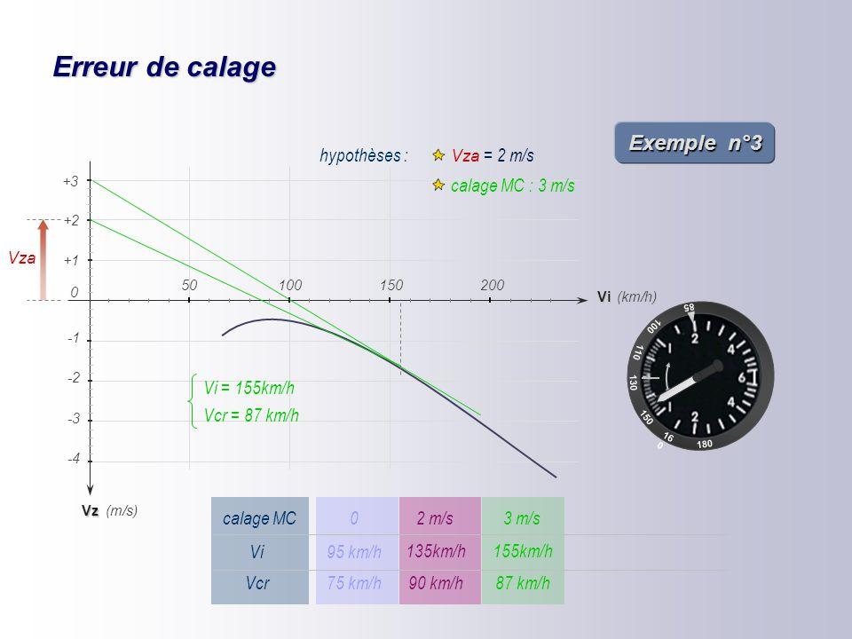 Erreur de calage 85 100 110 16 0 150 180 130 Vz -2 -4 -3 (km/h) (m/s) +1 +2 Vi 150200 0 50100 +3 hypothèses : Vza = 2 m/s calage MC : 2 m/s Vza Vcr ≈