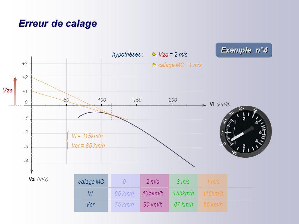 Erreur de calage 85 100 110 16 0 150 180 130 Vz -2 -4 -3 (km/h) (m/s) +1 +2 Vi 150200 0 50100 +3 hypothèses : Vza = 2 m/s calage MC : 3 m/s Vza Vcr =