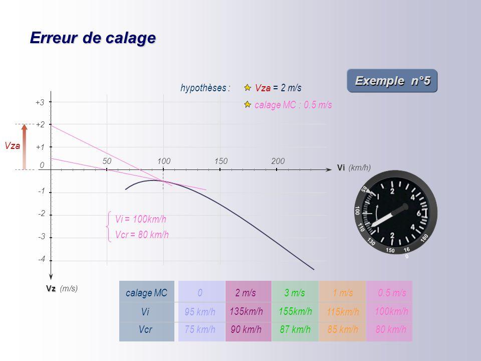Erreur de calage 85 100 110 16 0 150 180 130 Vz -2 -4 -3 (km/h) (m/s) +1 +2 Vi 150200 0 50100 +3 hypothèses : Vza = 2 m/s calage MC : 1 m/s Vza Vcr =